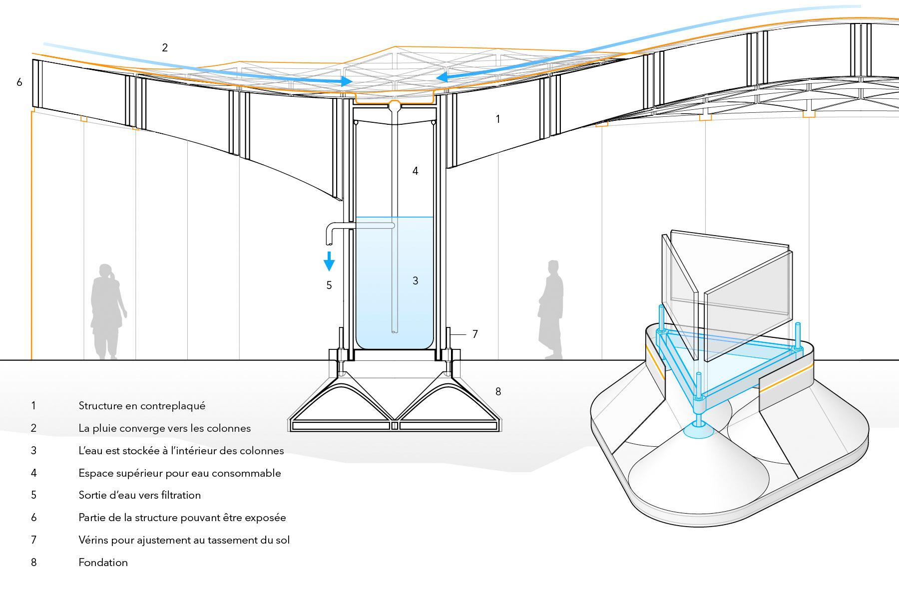 Structure, enveloppe et eau de pluie